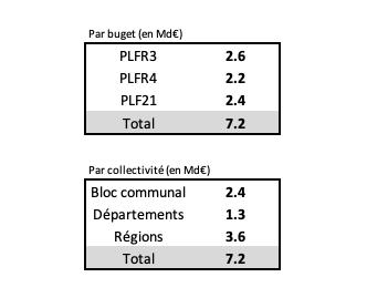Impact de la crise et situation financière des collectivités locales au 30 décembre 2020